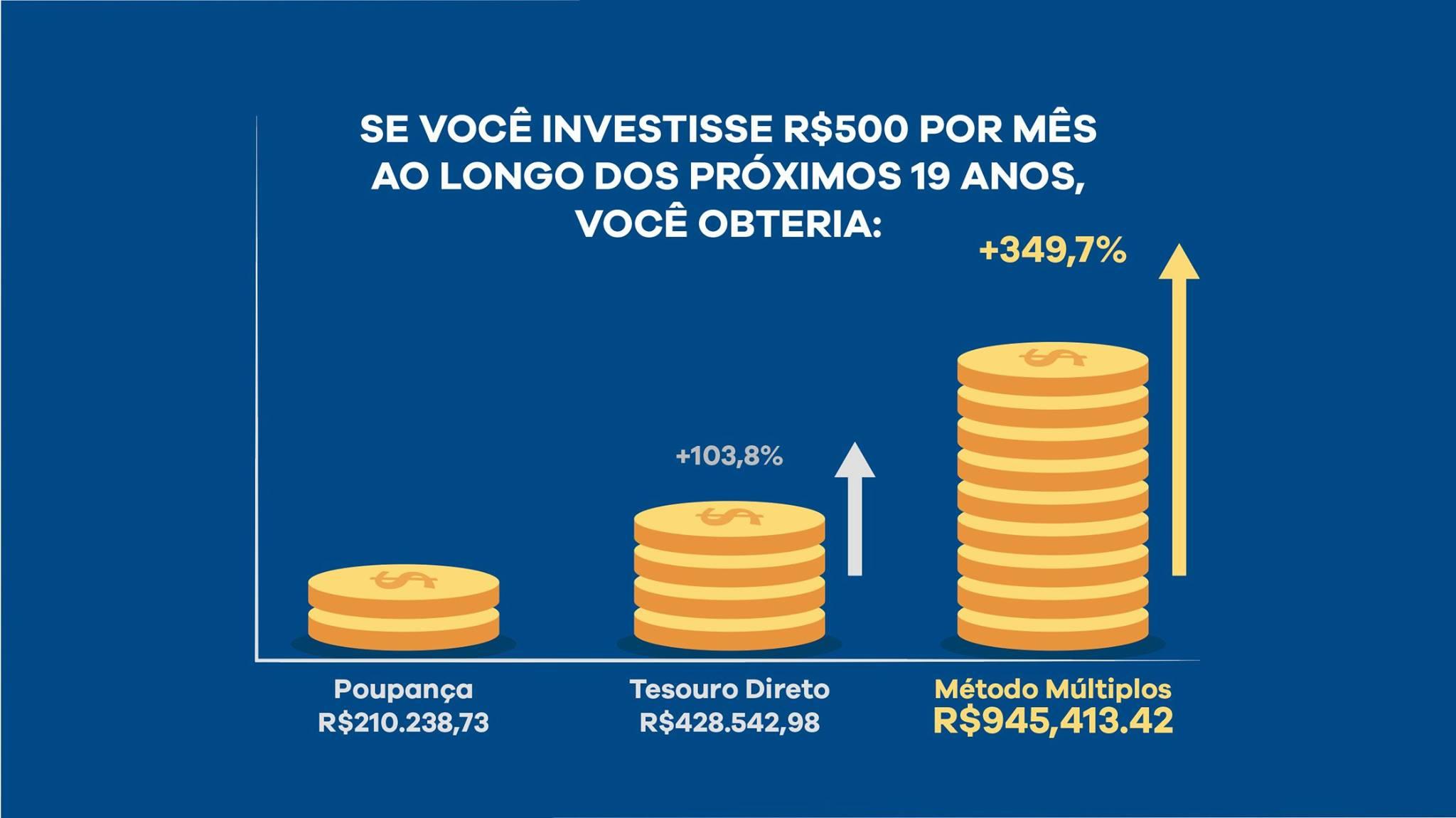 rentabilidade investimentos