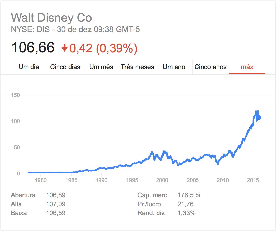 Cotação da Disney