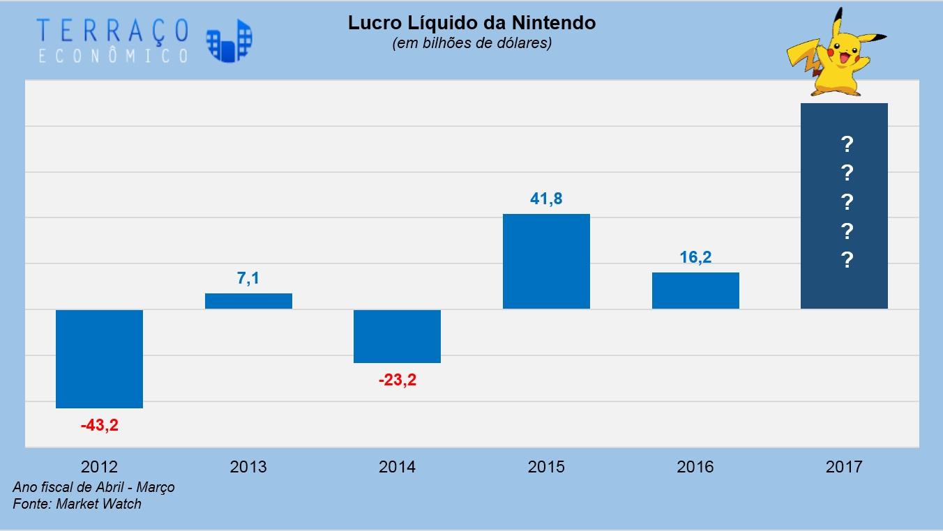 Nos últimos 5 anos, a Nintendo tinha lucros irregulares.