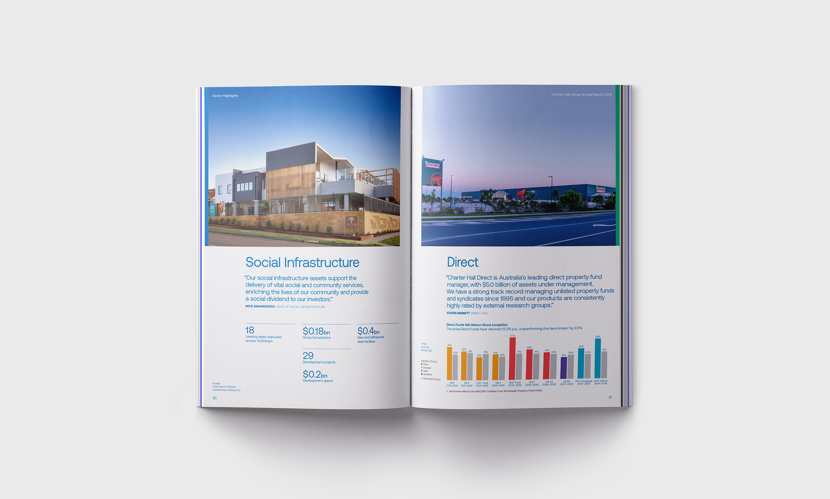 Charter Hall Annual Report. 'Social Infrastructure' and 'Direct' inside spreads.