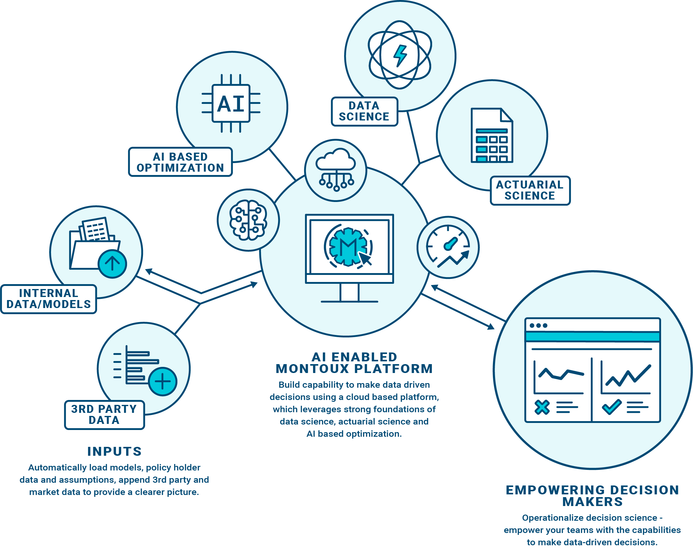 Montoux enables optimized, data-driven decision making capability