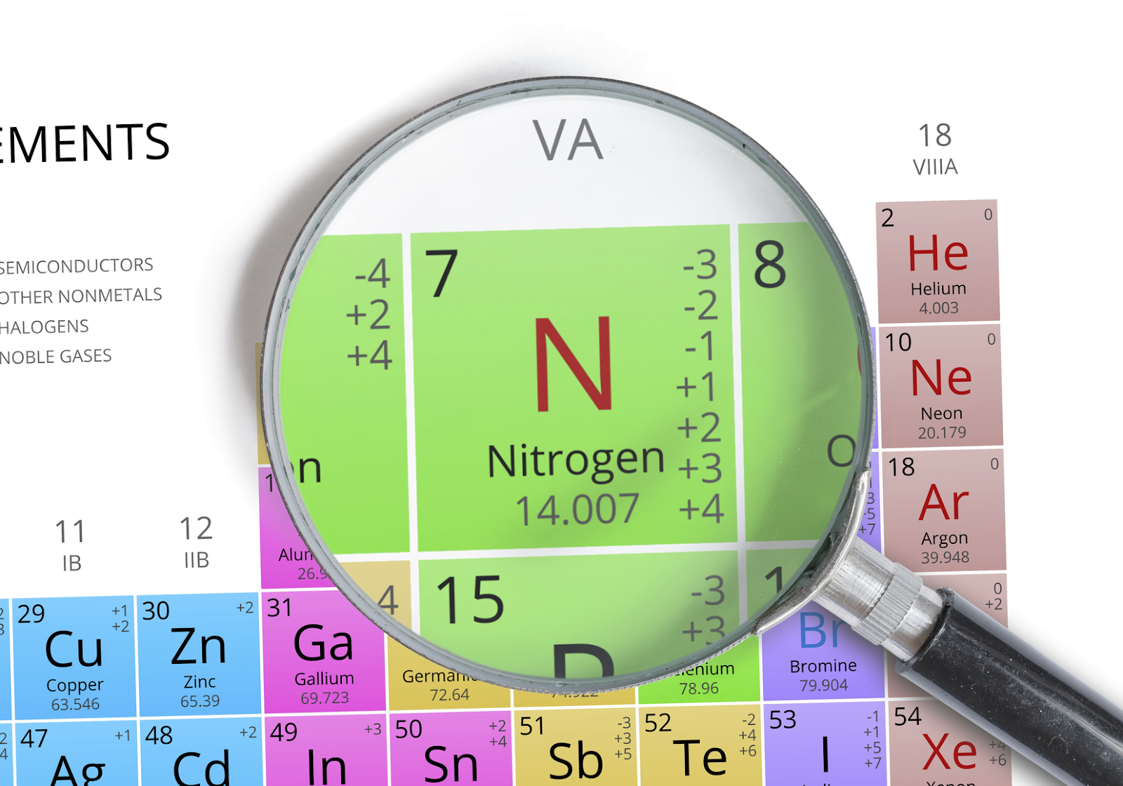 Magnifying glass hovering over periodic table highlighting nitrogen