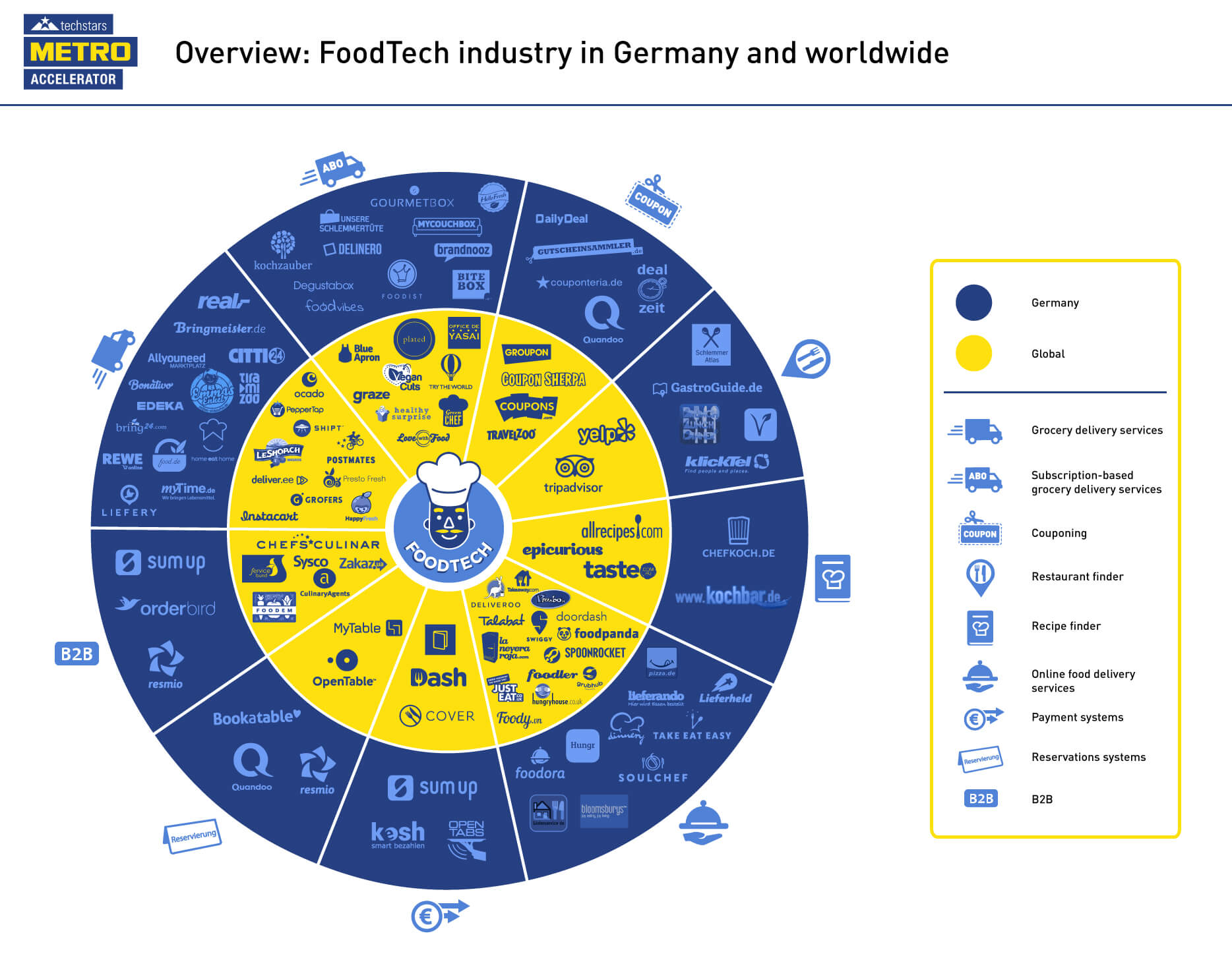 Overview: Food Tech Industry in Germany and Worldwide