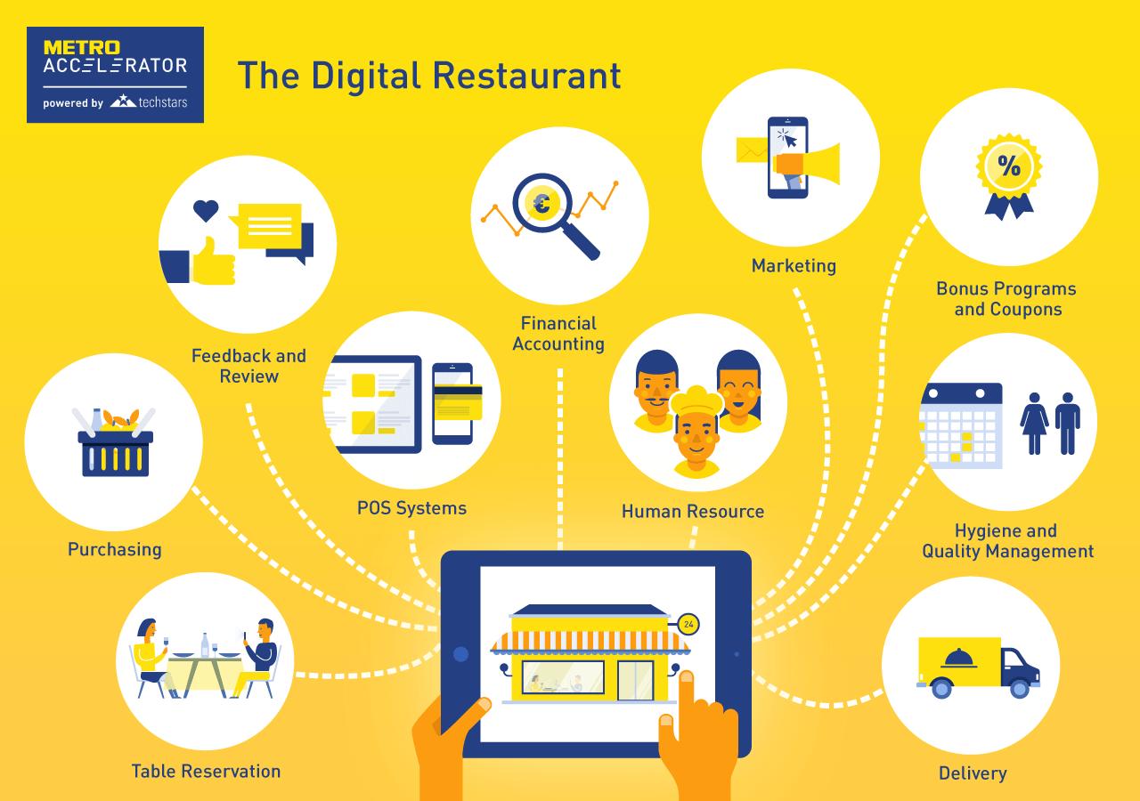 The Digital Restaurant