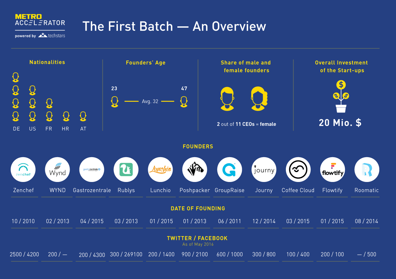 METRO-Accelerator powered by Techstars – The First Batch – Infographic