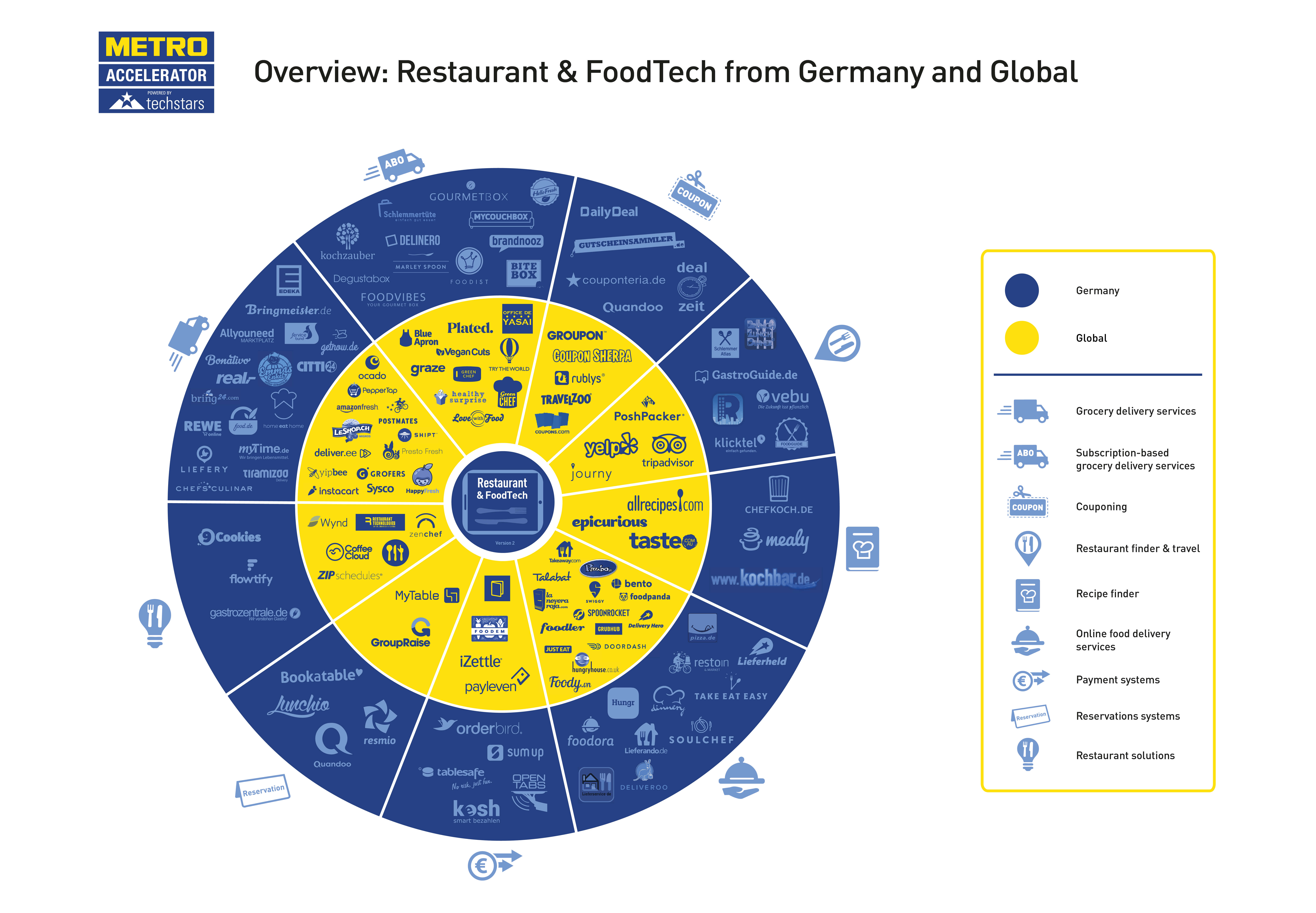 Restaurant & FoodTech 2016