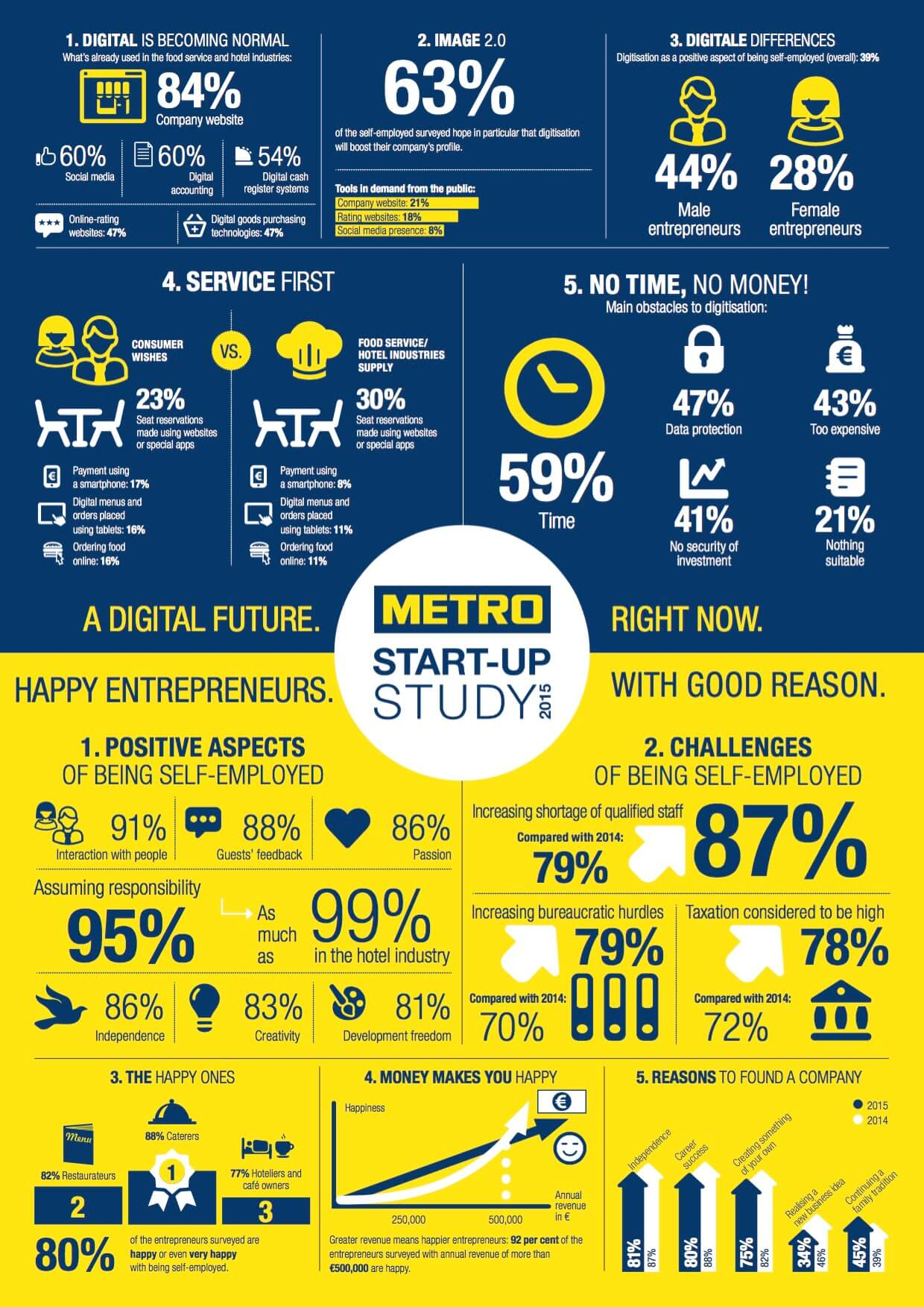 METRO Start-up Study 2015