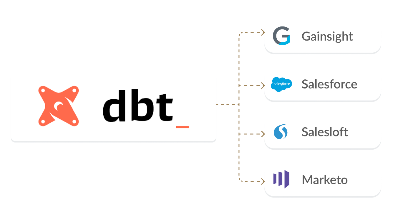 Dbt integration with salesforce  diagram