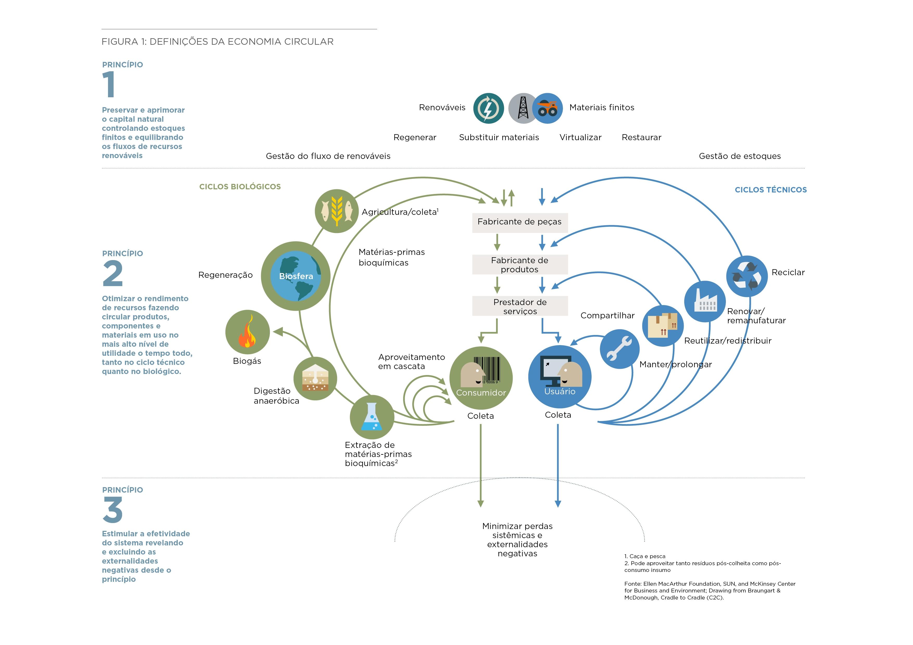 Definições da Economia Circular l Fonte: Fundação Ellen MacArthur