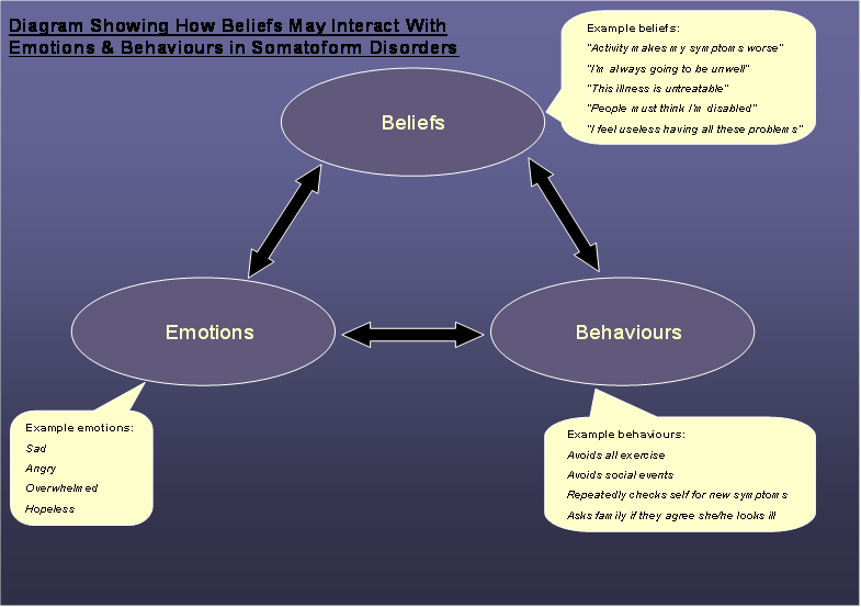 Diagram showing how beliefs may interact with emotions ad behaviours in somatoform disorders such as anxiety.