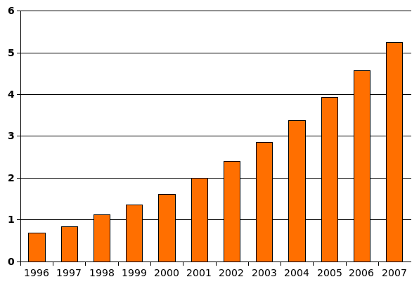 Reports of autism causes from 1996 to 2007