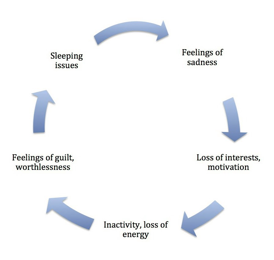 Depression cycle; Sleeping issues, Feelings of sadness, loss of interests and motivation, inactivity and loss of energy, Guilt and feelings of worthlessness