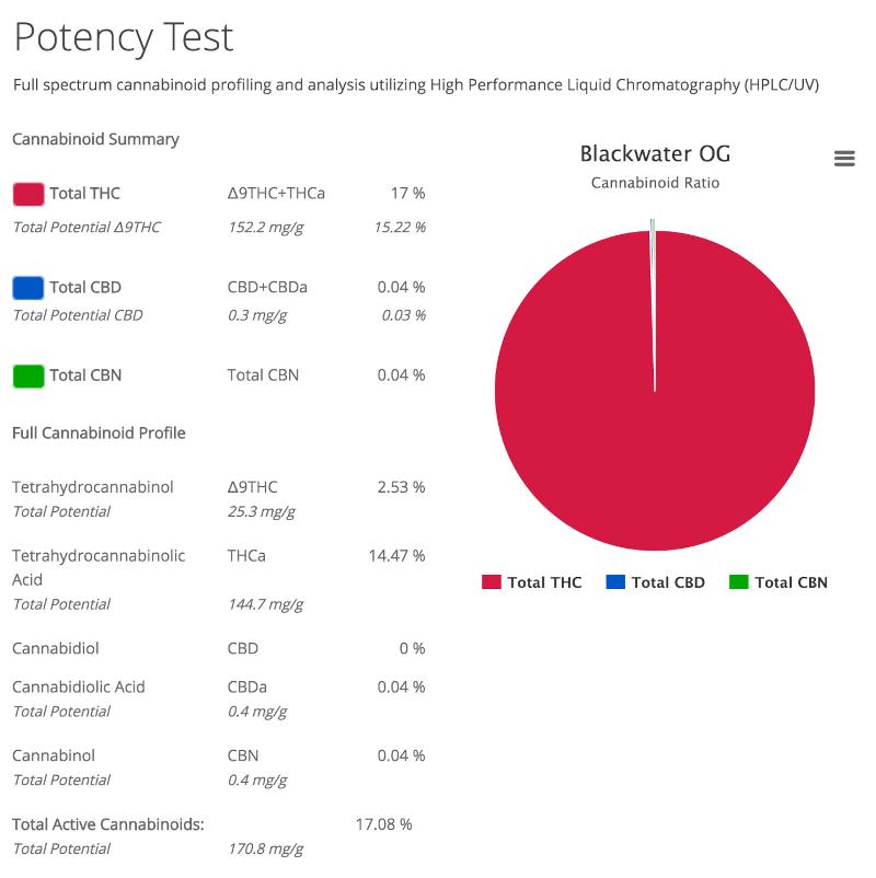 Blackwater OG potency test