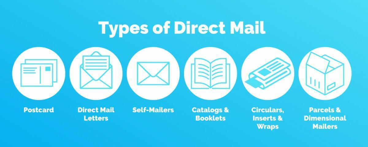 The Six Types of Direct Mail graphic
