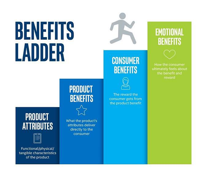 Benefits Ladder graphic