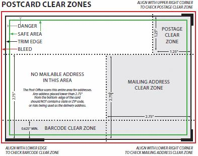 Postcard clear zones: bleed, trim, edge