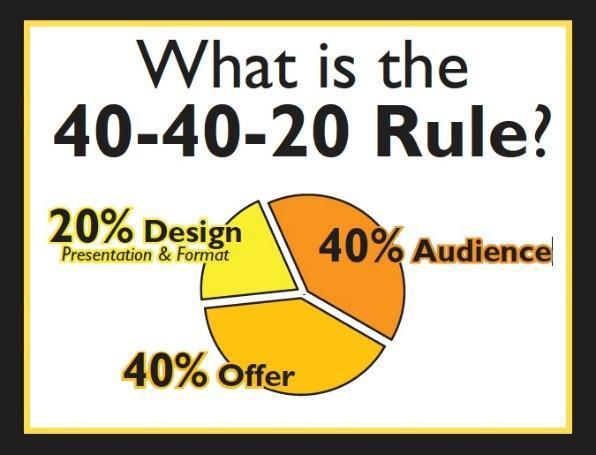 40-40-20 Rule: 20% Design - 40% Offer - 40% Audience