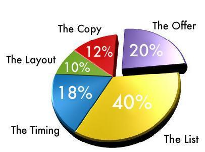 Postcard Marketing Pie Chart. The Offer is 20%.