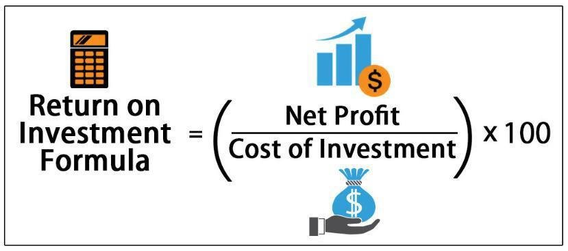 ROI = (Net Profit/Cost of Investment) x 100