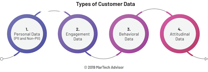 Graphic showing four main types of customer data.
