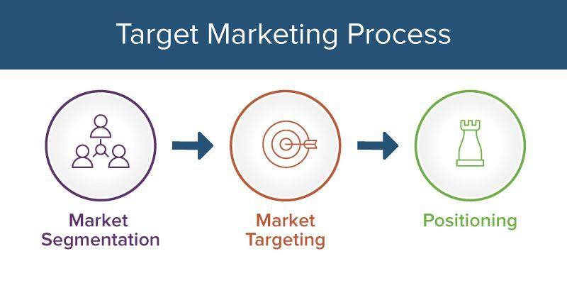 Graphic showing three steps in the target marketing process.