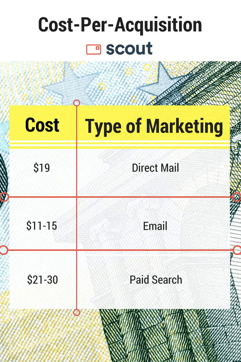 Scout graphic depicting cost-per-acquisition for three types of marketing.