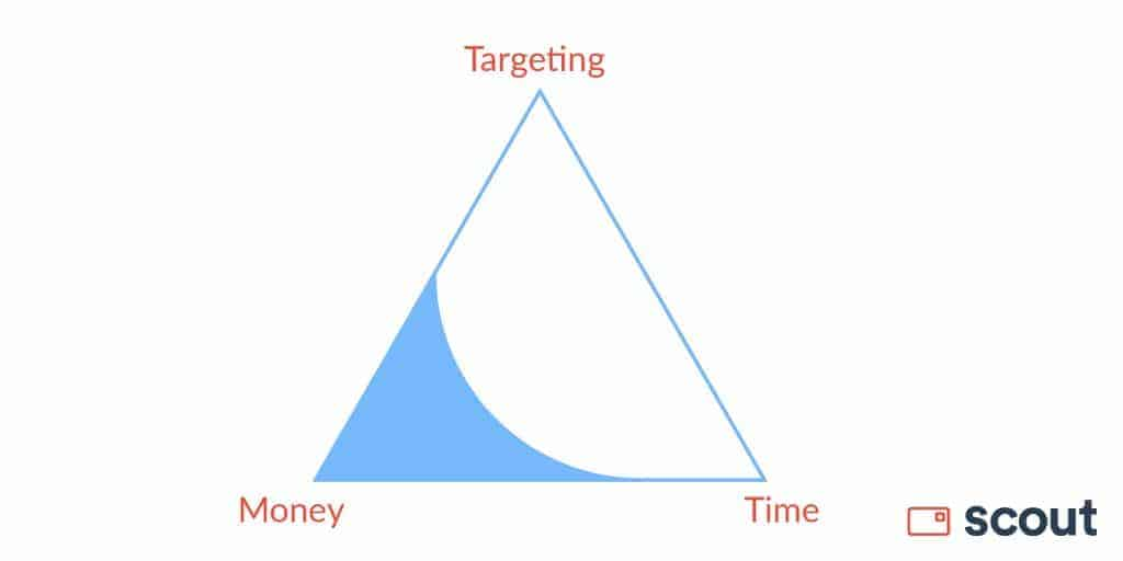 Scout graphic depicting a triangle with points: targeting, money, and time.