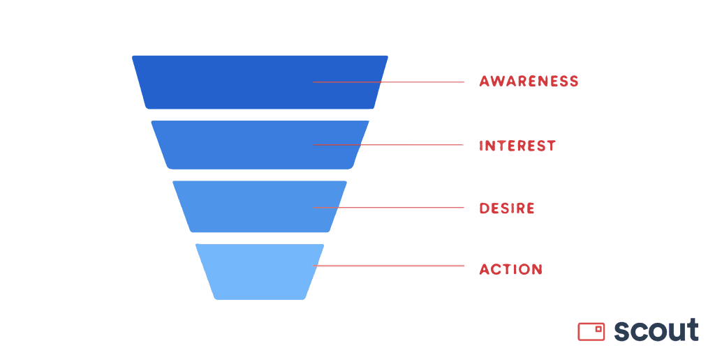 Graphic of Scout's conversion funnel.