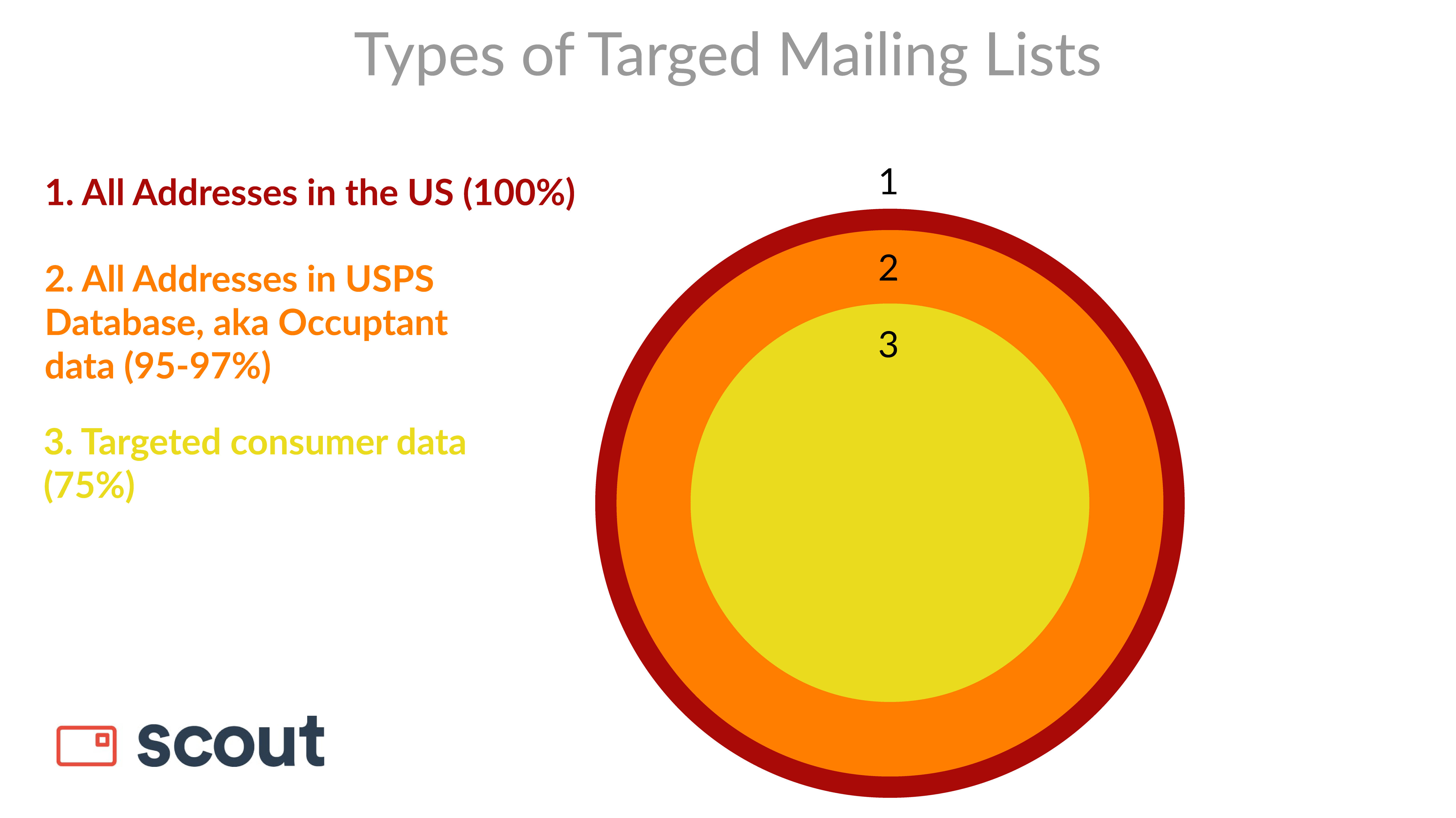 Scout graphic of three types of direct mail lists.