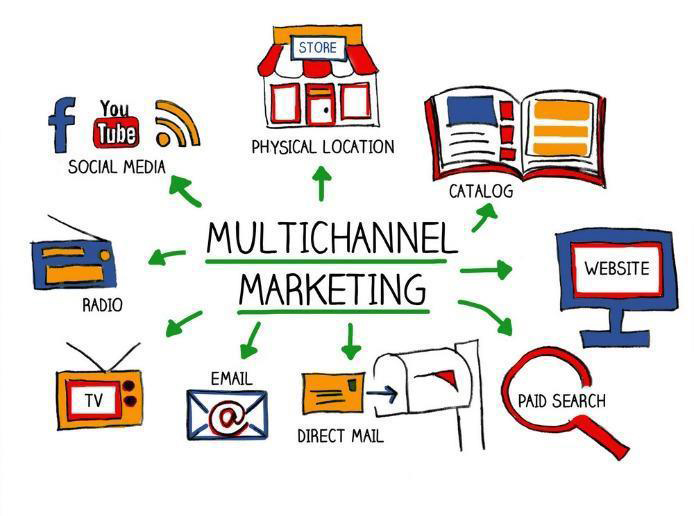 Multichannel marketing graphic, showing many of the marketing channels available