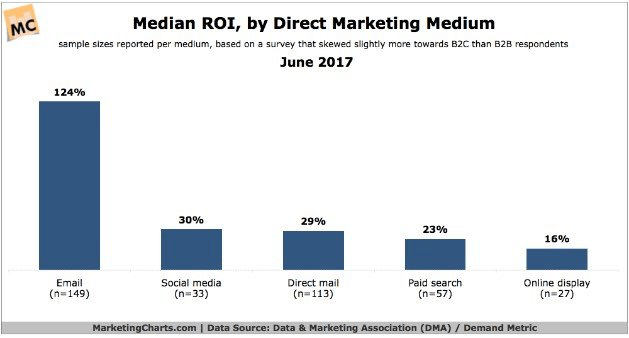 Direct mail ROI by DMA
