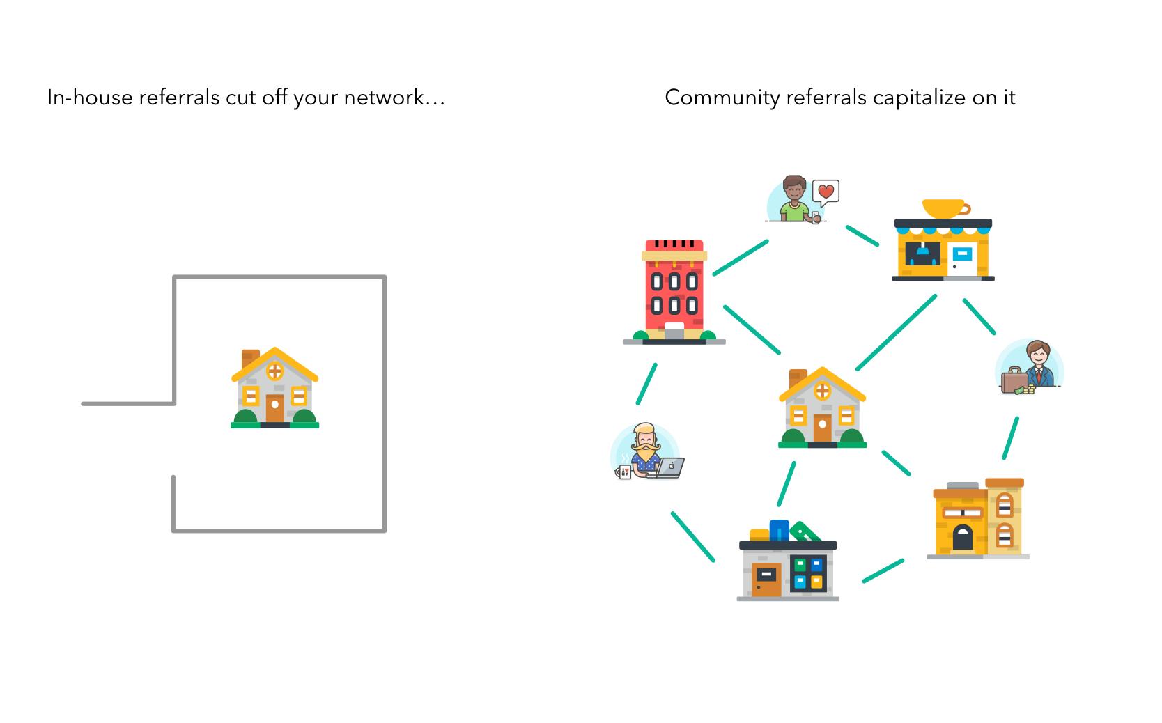 Community external referrals