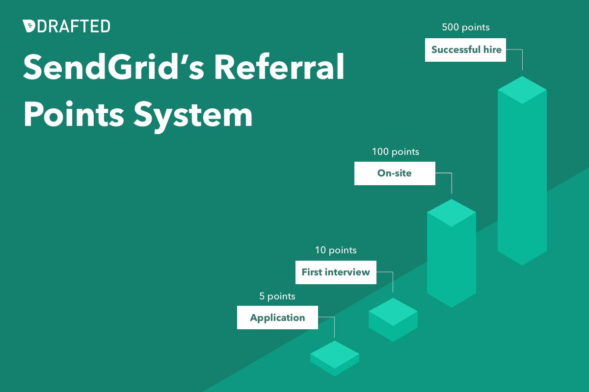 SendGrid referral program point system