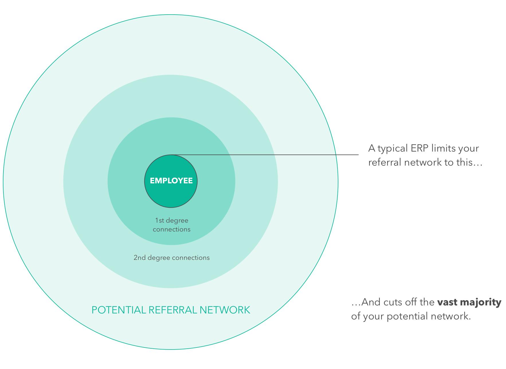 ExternalReferral Network Effect