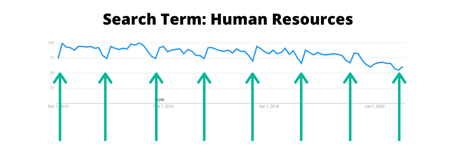 Image of search term trends for human resources between 2013 and 2020.