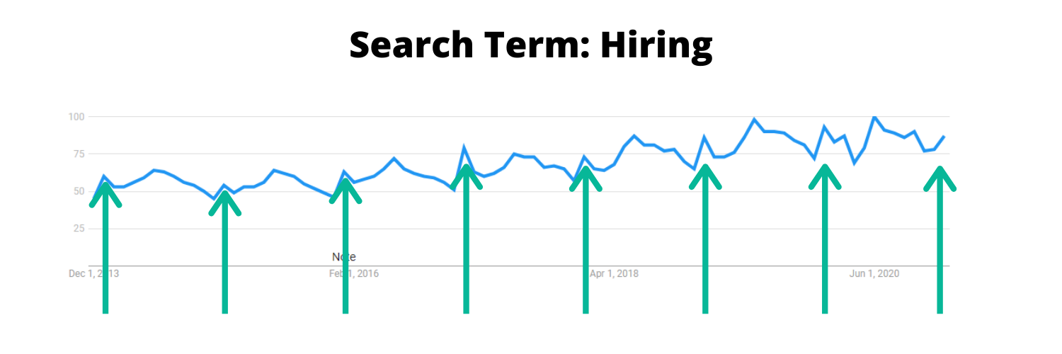 Image of search term trends for hiring between 2013 and 2020.