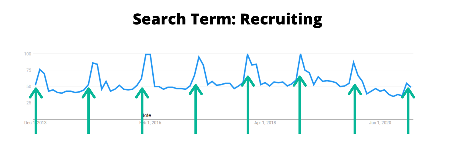 Image of search term trends for recruiting between 2013 and 2020.