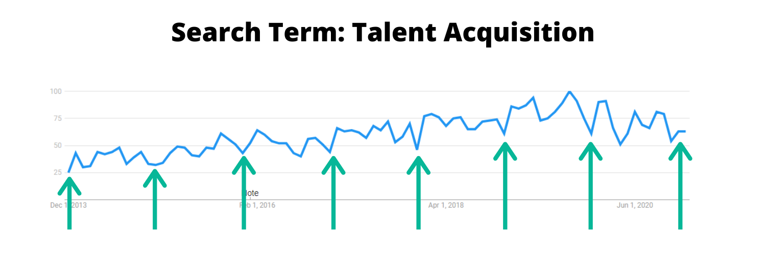 Image of search term trends for talent acquisition between 2013 and 2020.