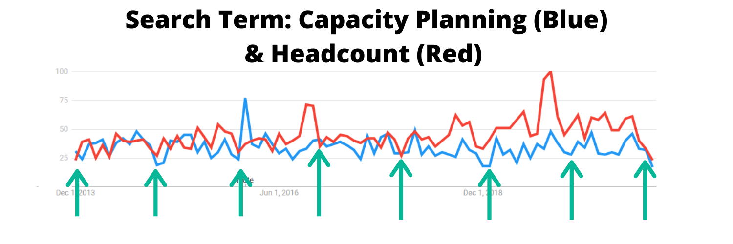 Image of search term trends for capacity planning and headcount between 2013 and 2020.
