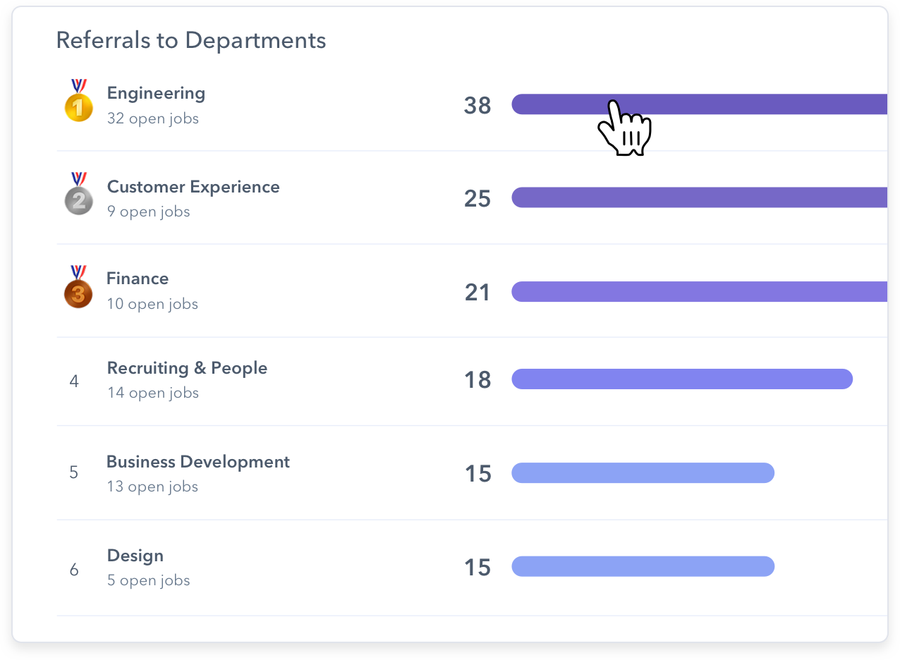 Image of how to track referrals by department