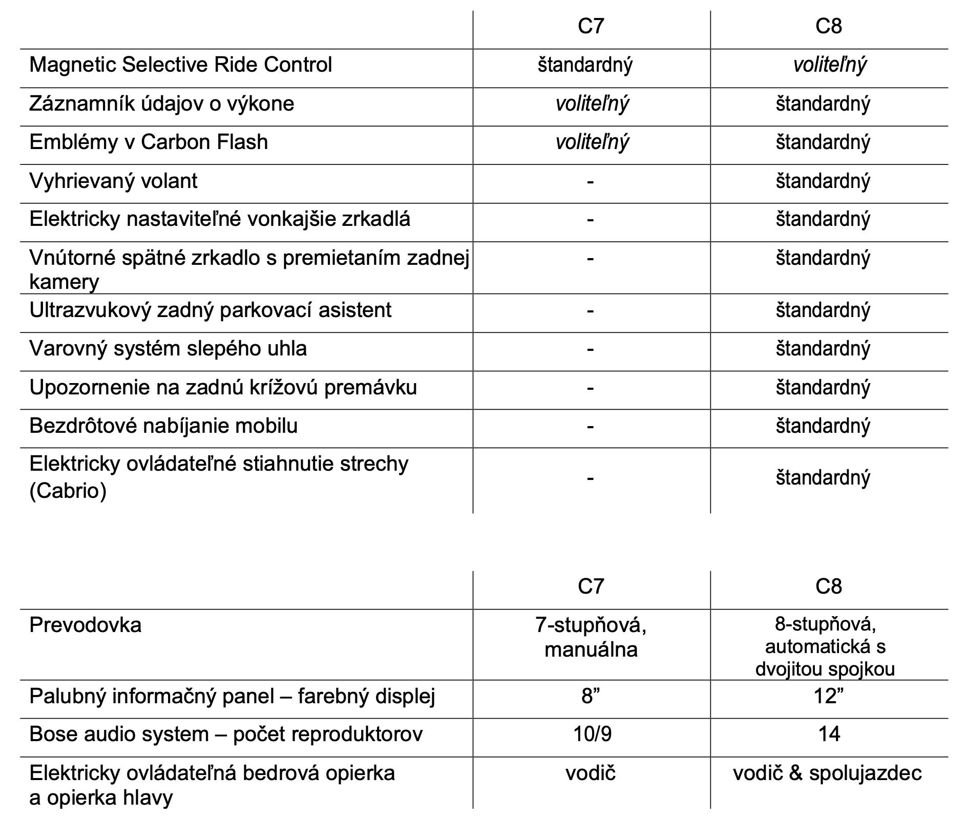 Corvette Stingray technické údaje