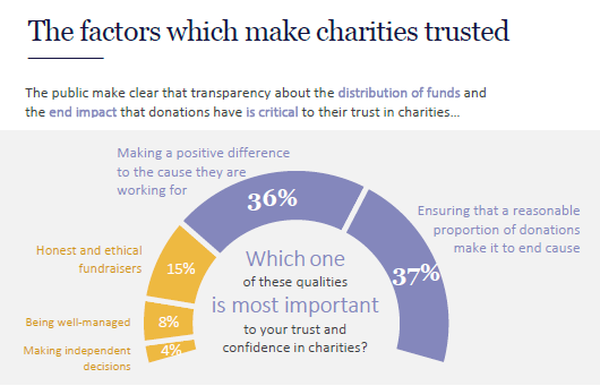 How well do you trust your charity?