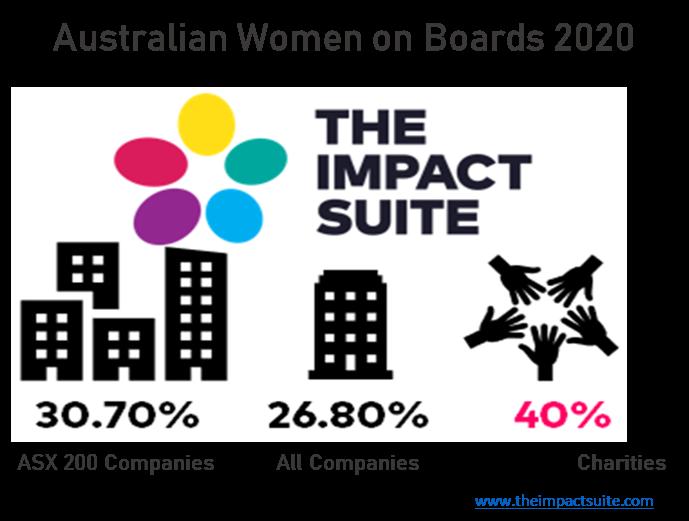 How do Australian Charities rate on #EachforEqual?