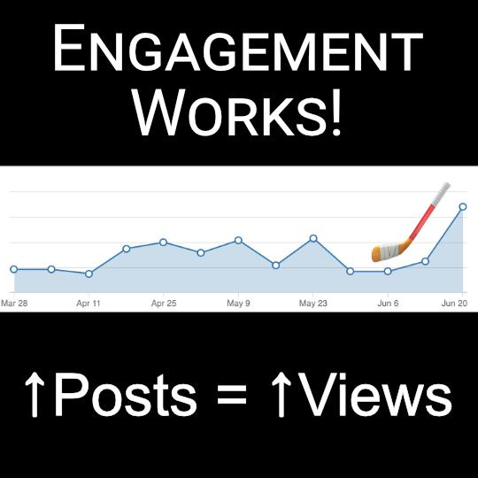Engagement Works. More posts get more views.