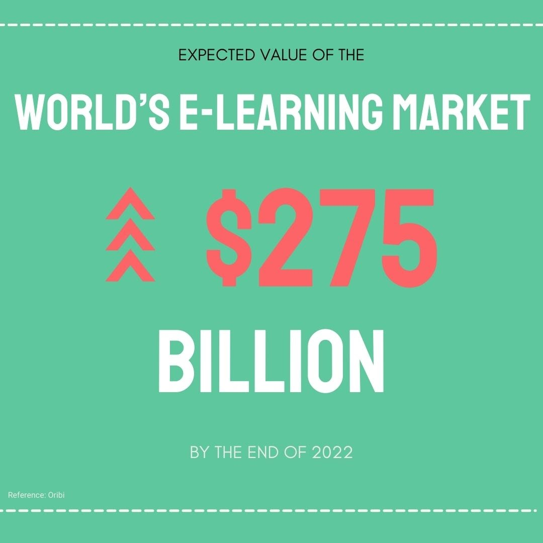 Expected value of e-learning market is $275 billon by the end of 2022
