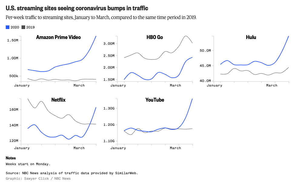 Streaming sites traffic