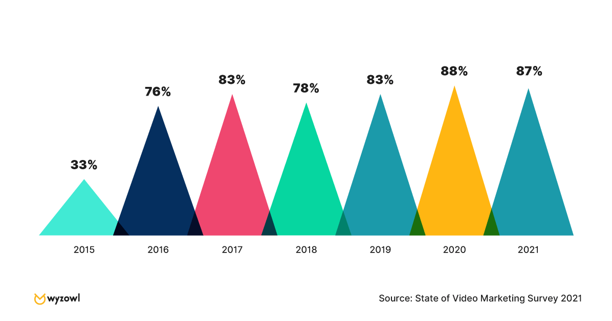 data visaulisation of 87% of people in 2021 agreed on positive roi of video marketing