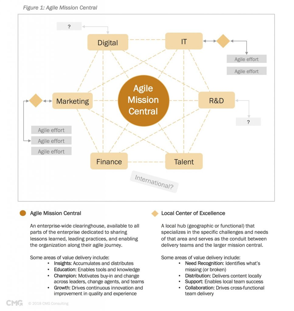 agile mission central diagram