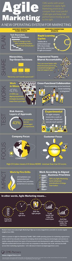 Agile Marketing Infographic