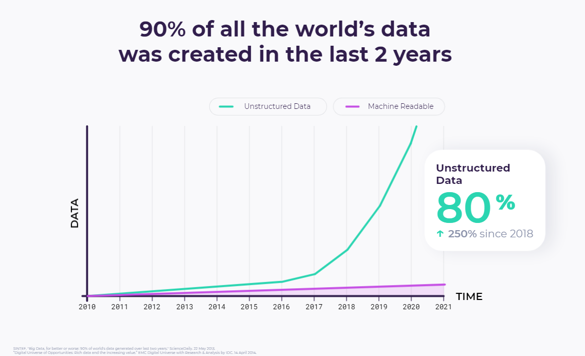 Explosion of Unstructured Data